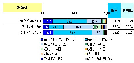 洗顔の割合